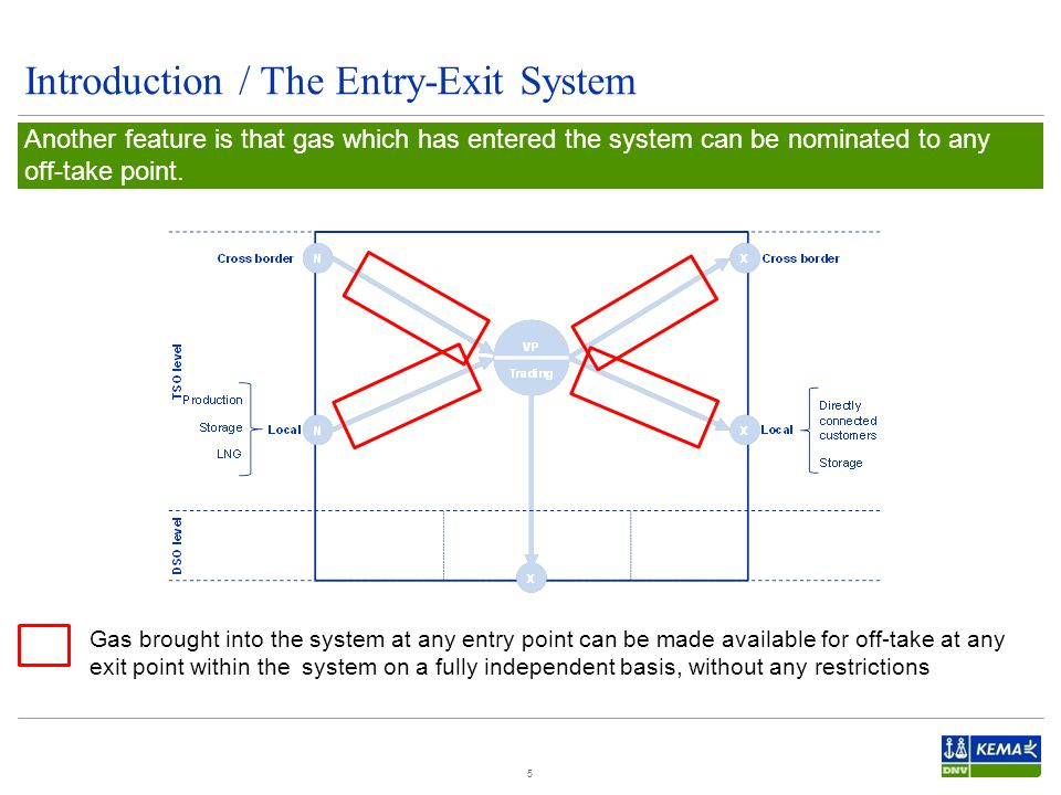 Introduction / The Entry-Exit System 5 Another feature is that gas which has entered the system can be nominated to any off-take point.
