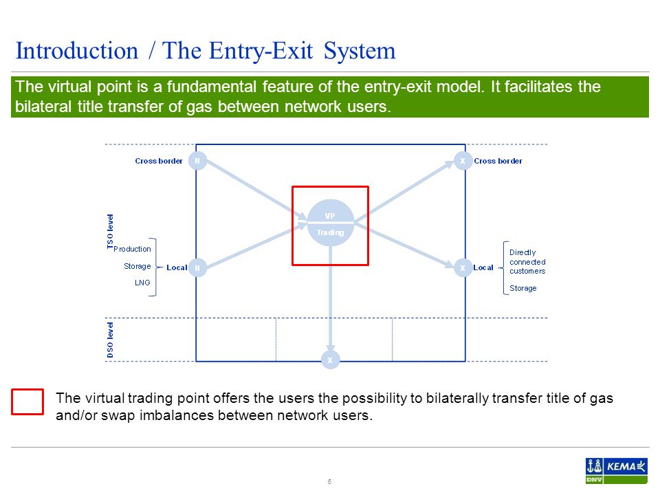 Introduction / The Entry-Exit System 6 The virtual point is a fundamental feature of the entry-exit model.