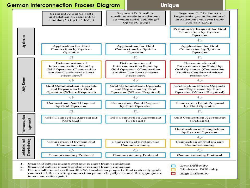 German Interconnection Process Diagram Unique