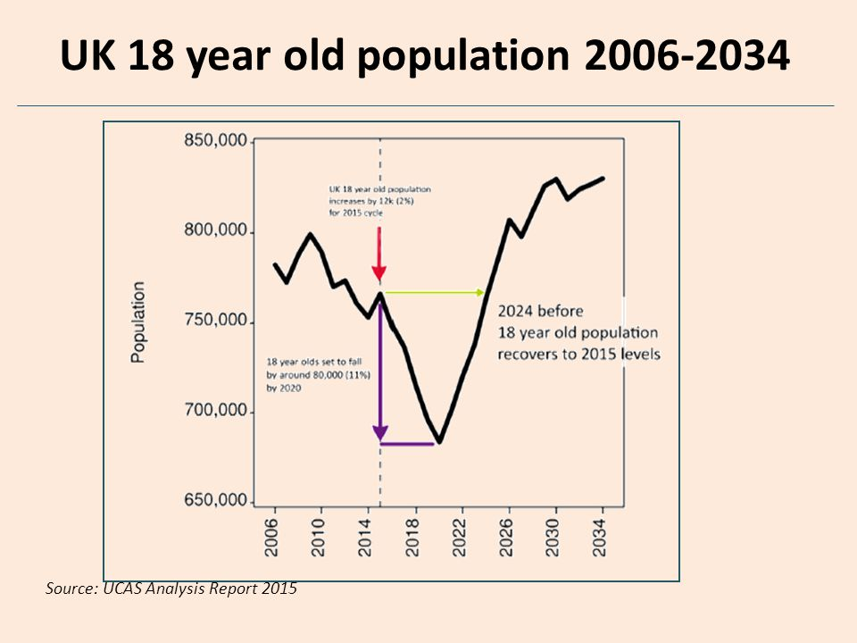 UK 18 year old population 2006-2034 Source: UCAS Analysis Report 2015
