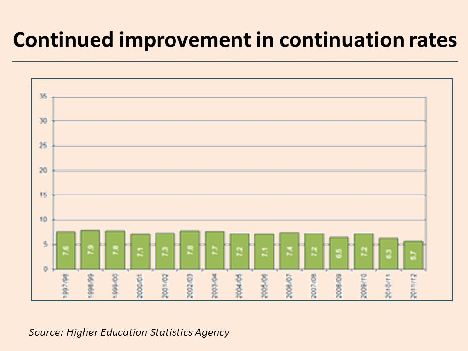 18 year old entry rates - higher tariff providers for most disadvantaged areas.
