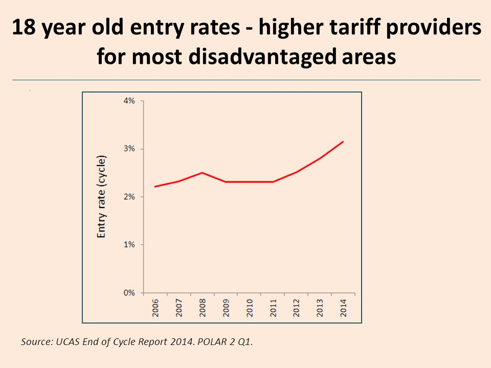 18 year old entry rates - higher tariff providers Source: UCAS End of Cycle Report 2014. POLAR 2