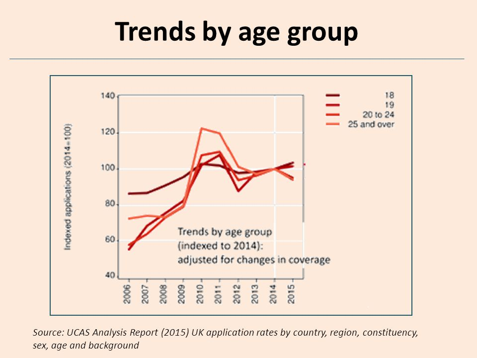 Trends by age group Source: UCAS Analysis Report (2015) UK application rates by country, region, constituency, sex, age and background