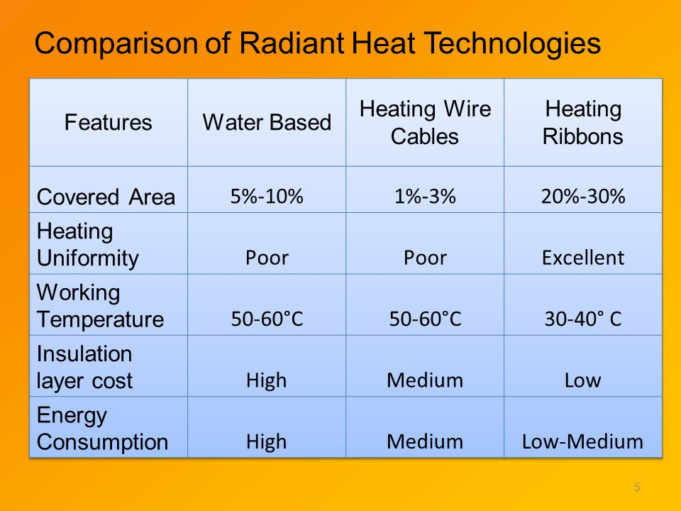 Comparison of Radiant Heat Technologies 5