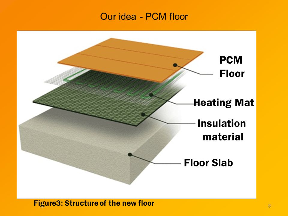 Our idea - PCM floor Figure3: Structure of the new floor PCM Floor Heating Mat Insulation material Floor Slab 8