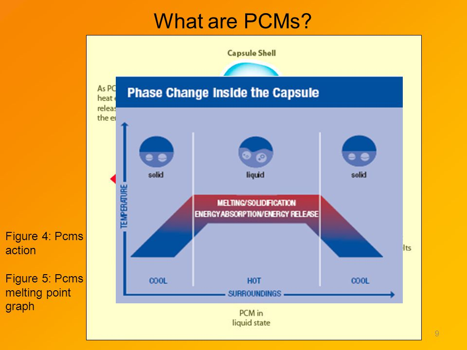 What are PCMs? 9 Figure 4: Pcms action Figure 5: Pcms melting point graph