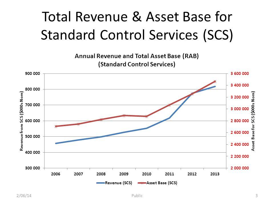 Revenue & New Asset Investment for SCS Source: SAPN Economic benchmarking data templates: Revenue 2/06/14Public4