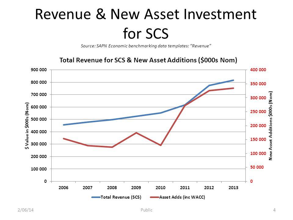 Revenue by Customer Class Source: SAPN economic benchmarking data templates: Opex 2/06/14Public5