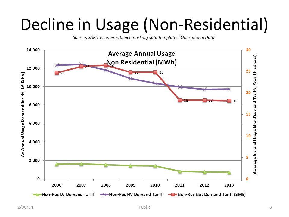 Residual Asset Life Reducing 2/06/14Public9