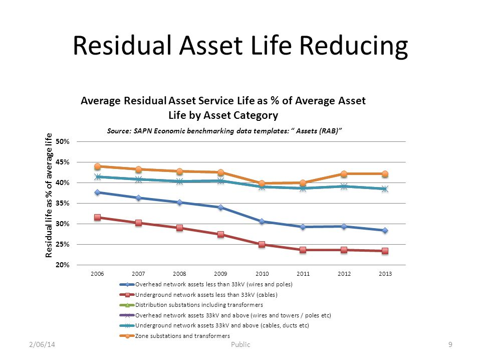 Residual Asset Life Reducing 2/06/14Public9