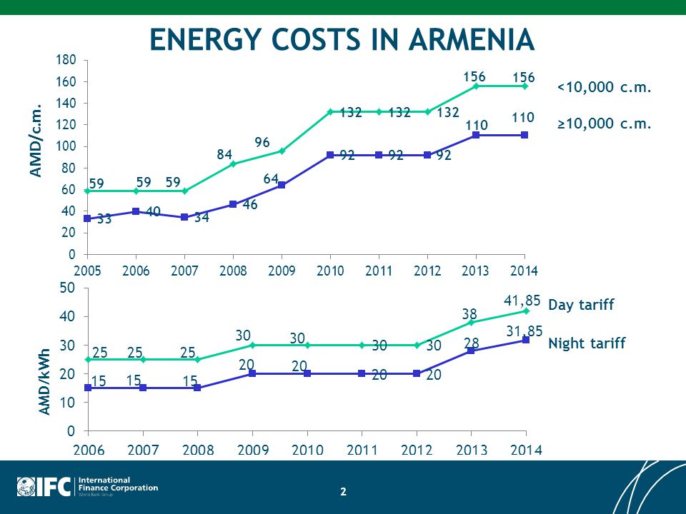 2 ENERGY COSTS IN ARMENIA