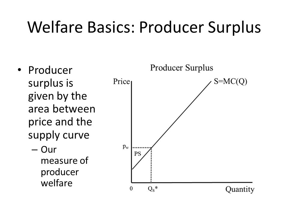 Welfare Basics: Producer Surplus Producer surplus is given by the area between price and the supply curve – Our measure of producer welfare