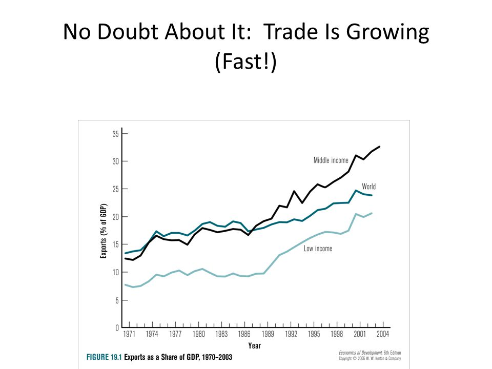 No Doubt About It: Trade Is Growing (Fast!)