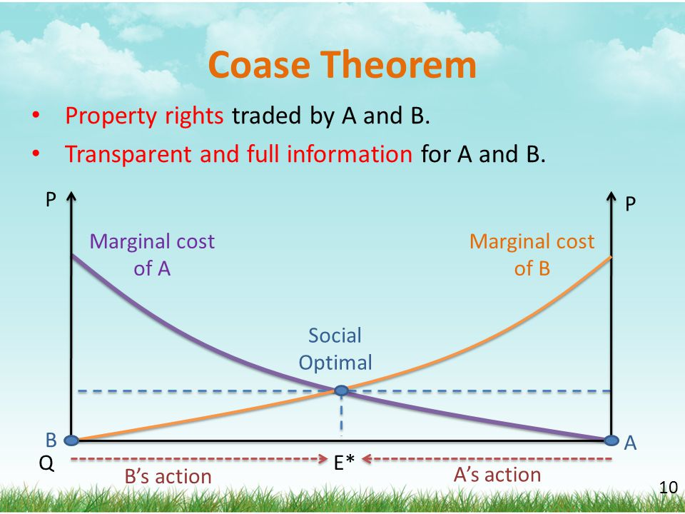 Coase Theorem Property rights traded by A and B. Transparent and full information for A and B. 10 Social Optimal Marginal cost of A Marginal cost of B
