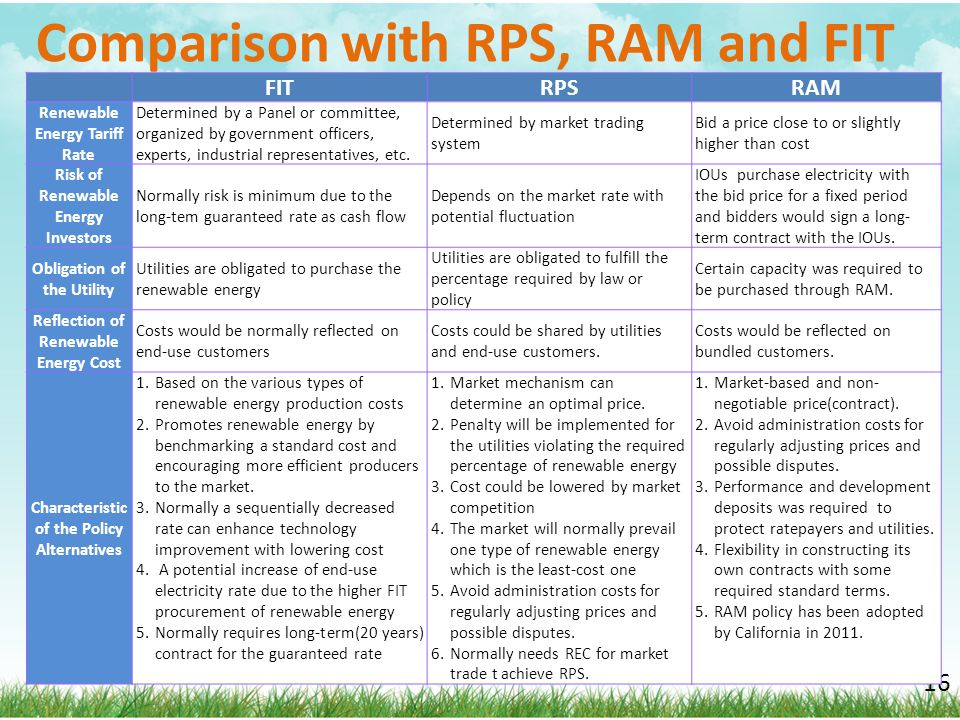 Comparison with RPS, RAM and FIT 16 FITRPSRAM Renewable Energy Tariff Rate Determined by a Panel or committee, organized by government officers, exper