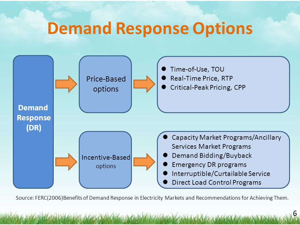 Demand Response Options 6 Demand Response (DR) Incentive-Based options Price-Based options Time-of-Use, TOU Real-Time Price, RTP Critical-Peak Pricing