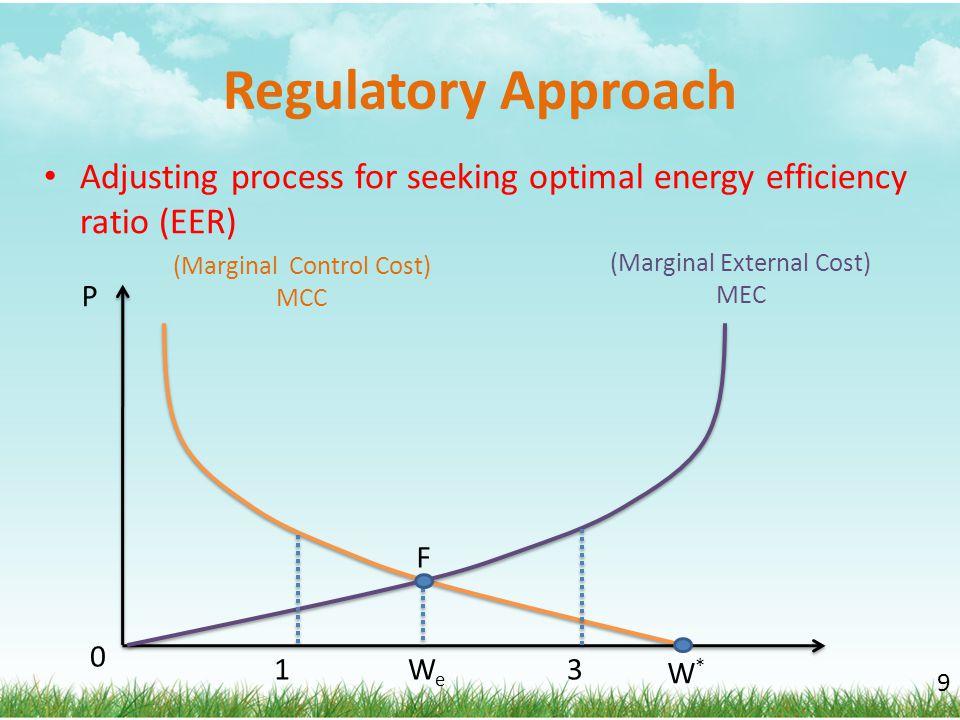 Regulatory Approach 9 (Marginal External Cost) MEC (Marginal Control Cost) MCC W*W* P 0 WeWe 3 F 1 Adjusting process for seeking optimal energy effici