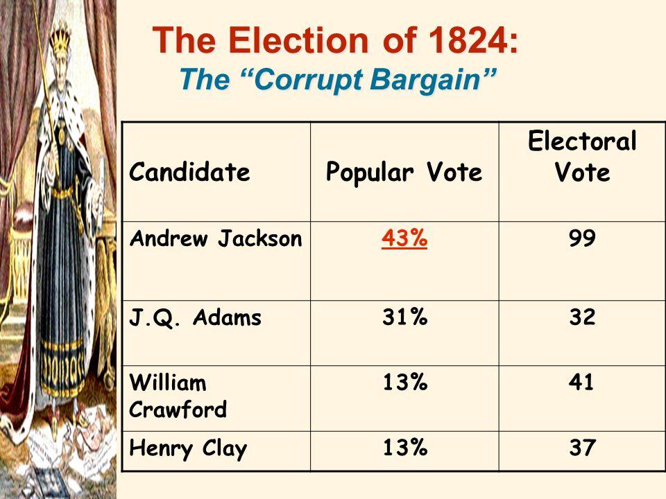 CandidatePopular Vote Electoral Vote Andrew Jackson43%99 J.Q. Adams31%32 William Crawford 13%41 Henry Clay13%37