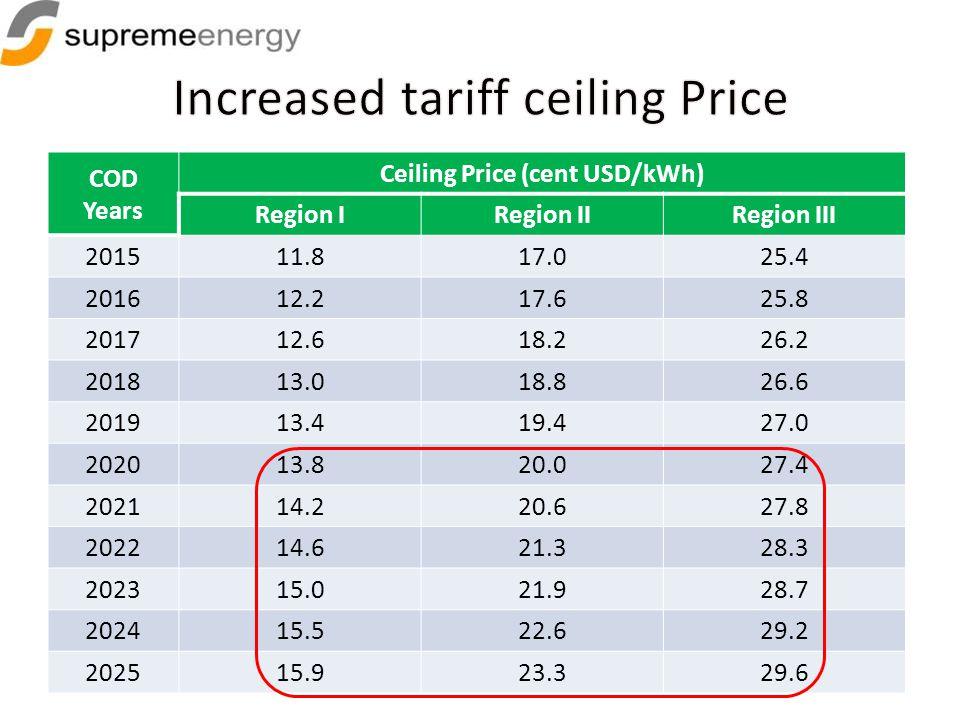 COD Years Ceiling Price (cent USD/kWh) Region IRegion IIRegion III 201511.817.025.4 201612.217.625.8 201712.618.226.2 201813.018.826.6 201913.419.427.