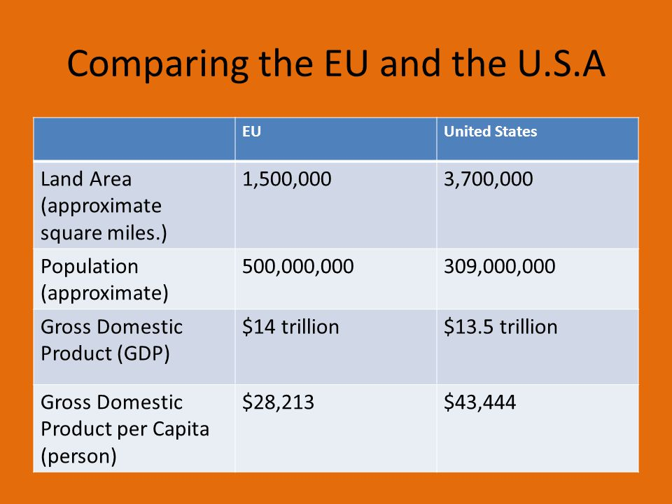 Comparing the EU and the U.S.A EUUnited States Land Area (approximate square miles.) 1,500,0003,700,000 Population (approximate) 500,000,000309,000,000 Gross Domestic Product (GDP) $14 trillion$13.5 trillion Gross Domestic Product per Capita (person) $28,213$43,444