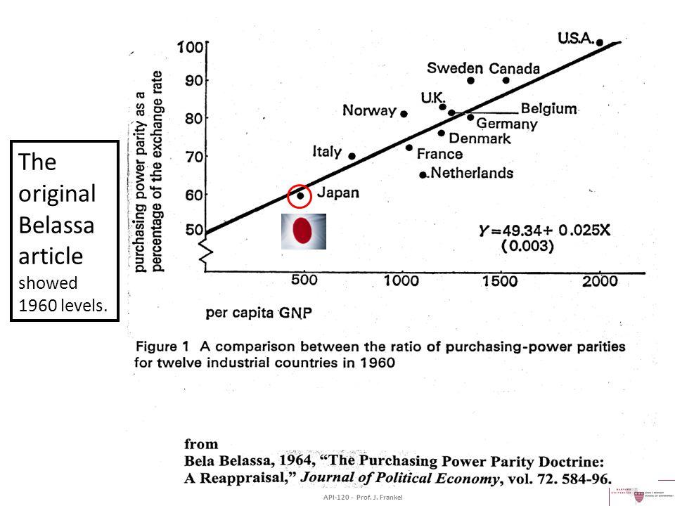 The original Belassa article showed 1960 levels. API-120 - Prof. J. Frankel