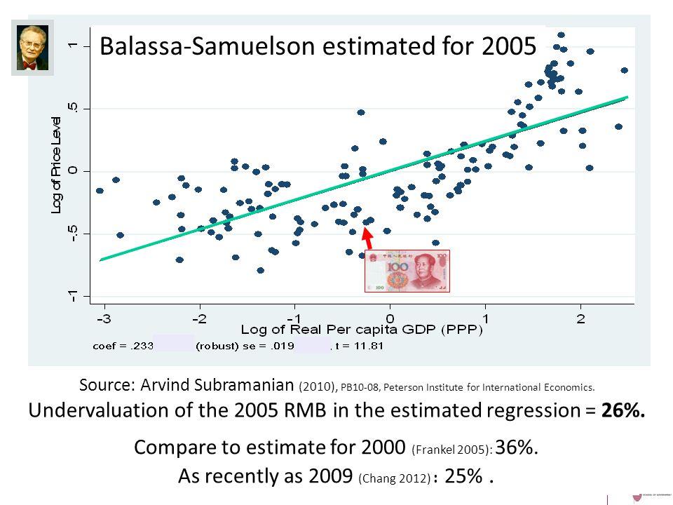 19 Compare to estimate for 2000 (Frankel 2005): 36%.