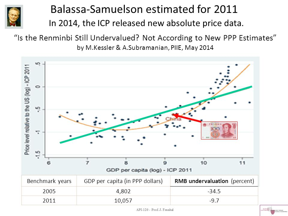 Is the Renminbi Still Undervalued.