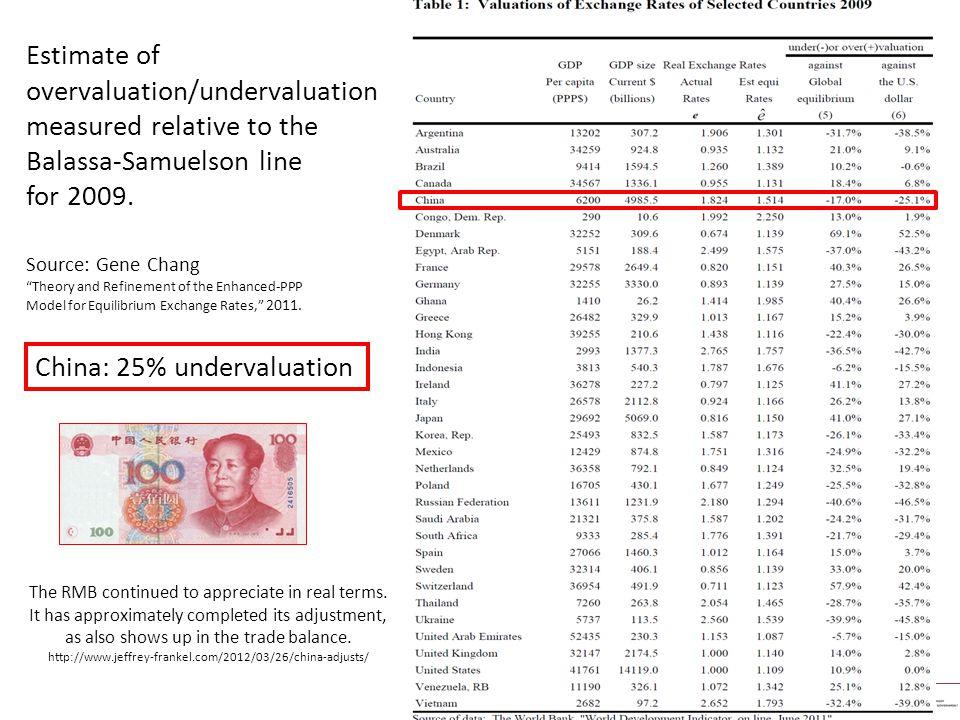 APPENDIX 1 – Balassa- Samuelson relationship China: 25% undervaluation Estimate of overvaluation/undervaluation measured relative to the Balassa-Samuelson line for 2009.