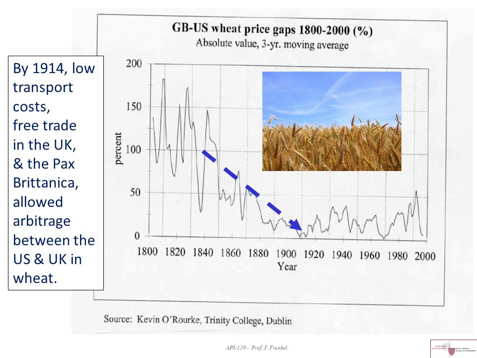 By 1914, low transport costs, free trade in the UK, & the Pax Brittanica, allowed arbitrage between the US & UK in wheat.