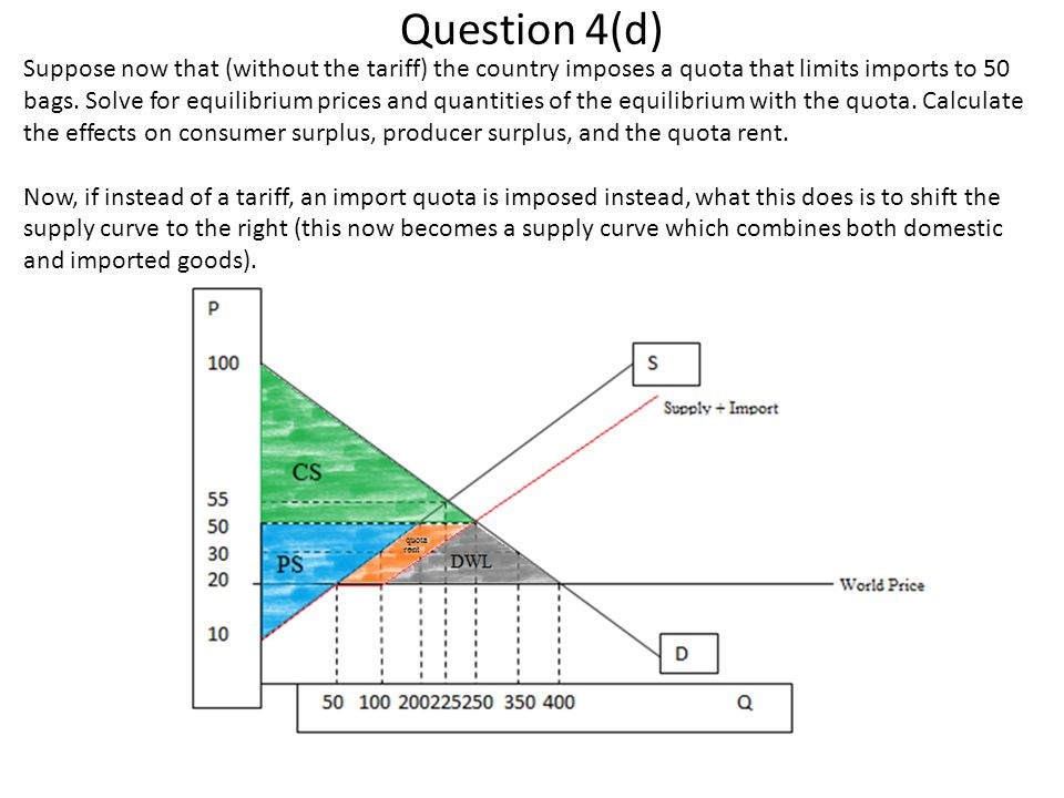 Question 4(d) Suppose now that (without the tariff) the country imposes a quota that limits imports to 50 bags. Solve for equilibrium prices and quant