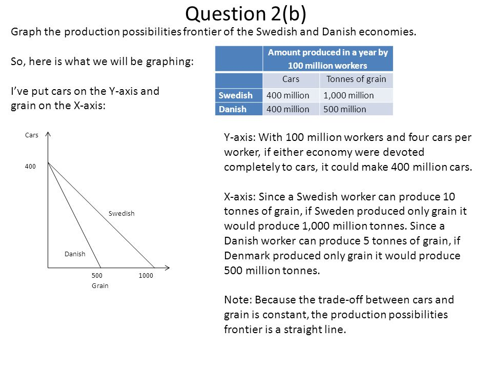 Question 2(b) Graph the production possibilities frontier of the Swedish and Danish economies. So, here is what we will be graphing: I've put cars on