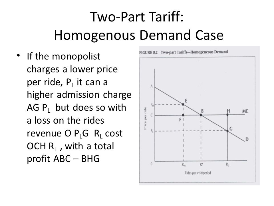 Two-Part Tariff: Homogenous Demand Case If the monopolist charges a lower price per ride, P L it can a higher admission charge AG P L but does so with