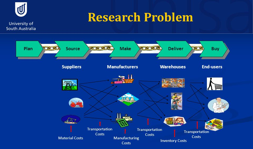 Research Problem Suppliers Material Costs Plan Source Make Deliver Buy Warehouses Transportation Costs Inventory Costs End-users Transportation Costs Manufacturers Transportation Costs Manufacturing Costs