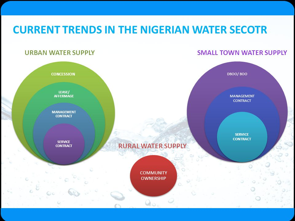 CURRENT TRENDS IN THE NIGERIAN WATER SECOTR URBAN WATER SUPPLY CONCESSION LEASE/ AFFERMAGE MANAGEMENT CONTRACT SERVICE CONTRACT DBOO/ BOO MANAGEMENT C
