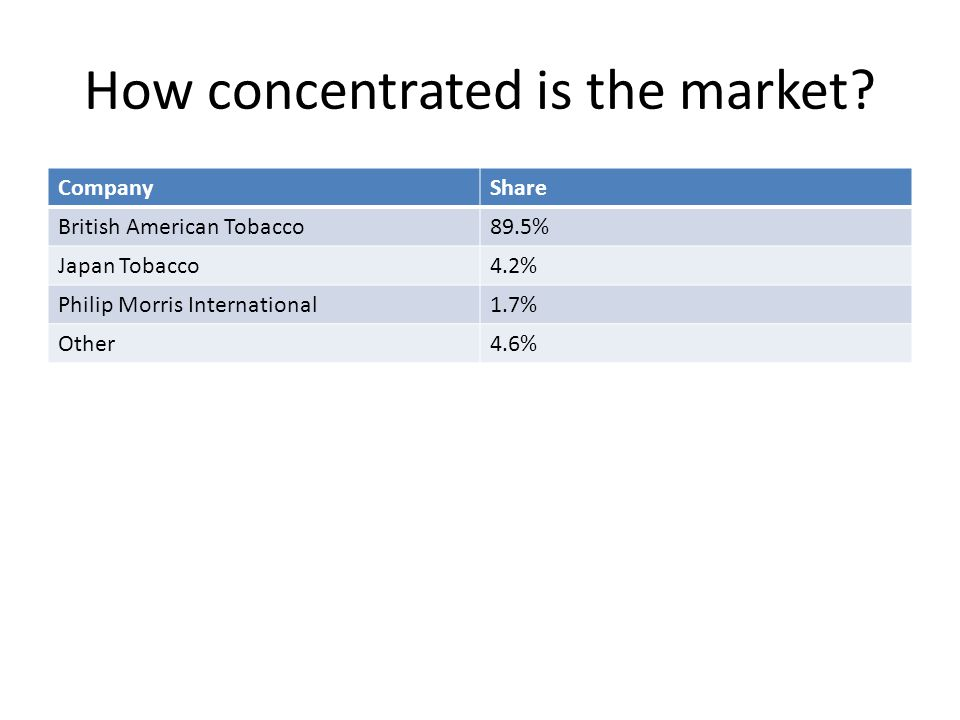 How concentrated is the market.