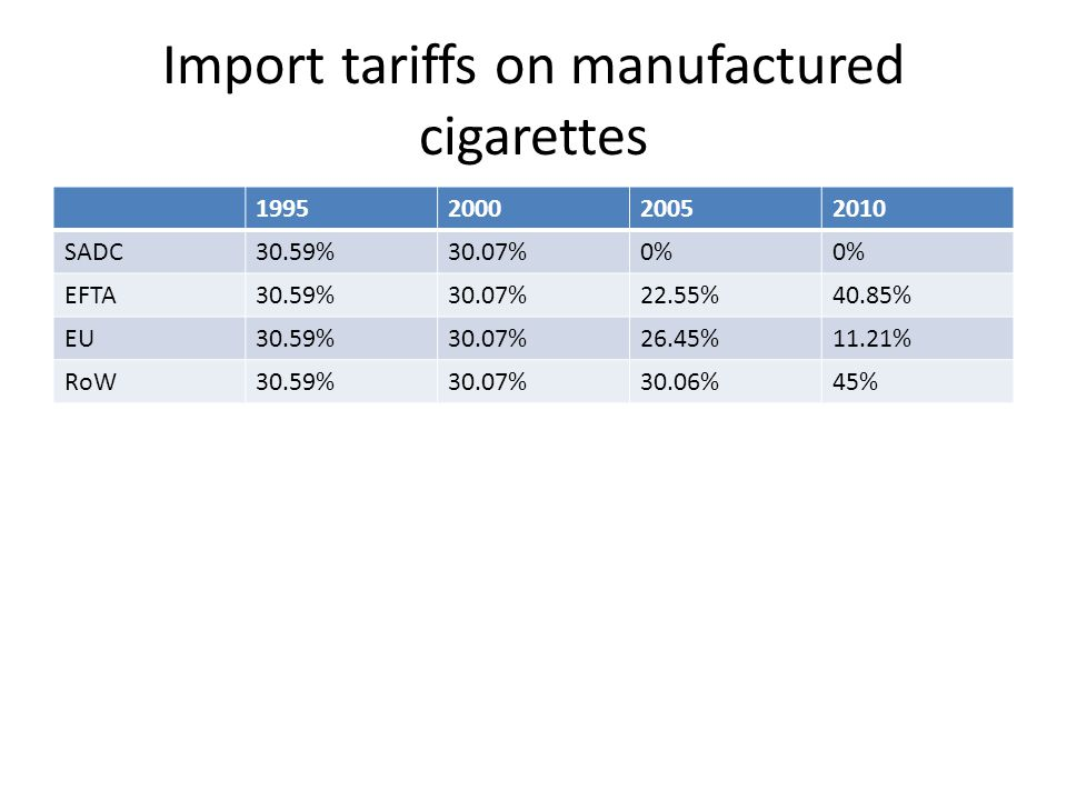 Import tariffs on manufactured cigarettes 1995200020052010 SADC30.59%30.07%0% EFTA30.59%30.07%22.55%40.85% EU30.59%30.07%26.45%11.21% RoW30.59%30.07%30.06%45%