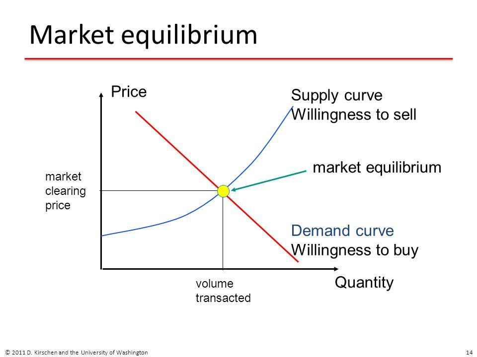 Market equilibrium © 2011 D.