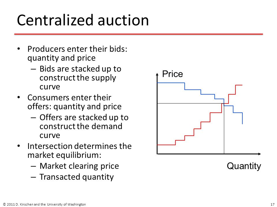 Centralized auction Producers enter their bids: quantity and price – Bids are stacked up to construct the supply curve Consumers enter their offers: quantity and price – Offers are stacked up to construct the demand curve Intersection determines the market equilibrium: – Market clearing price – Transacted quantity © 2011 D.