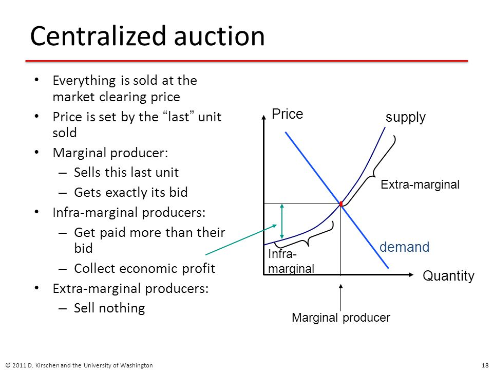 Centralized auction Everything is sold at the market clearing price Price is set by the last unit sold Marginal producer: – Sells this last unit – Gets exactly its bid Infra-marginal producers: – Get paid more than their bid – Collect economic profit Extra-marginal producers: – Sell nothing © 2011 D.