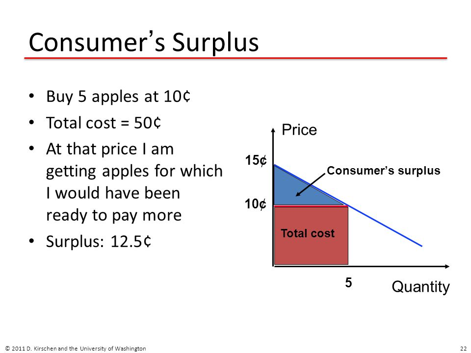 Consumer ' s Surplus Buy 5 apples at 10¢ Total cost = 50¢ At that price I am getting apples for which I would have been ready to pay more Surplus: 12.5¢ © 2011 D.
