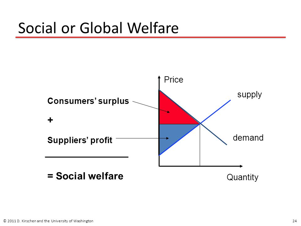 Social or Global Welfare © 2011 D.