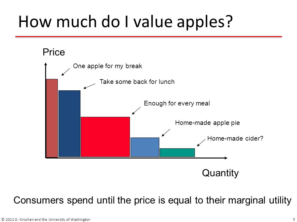 How much do I value apples. © 2011 D.