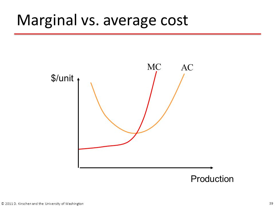 Marginal vs. average cost © 2011 D.