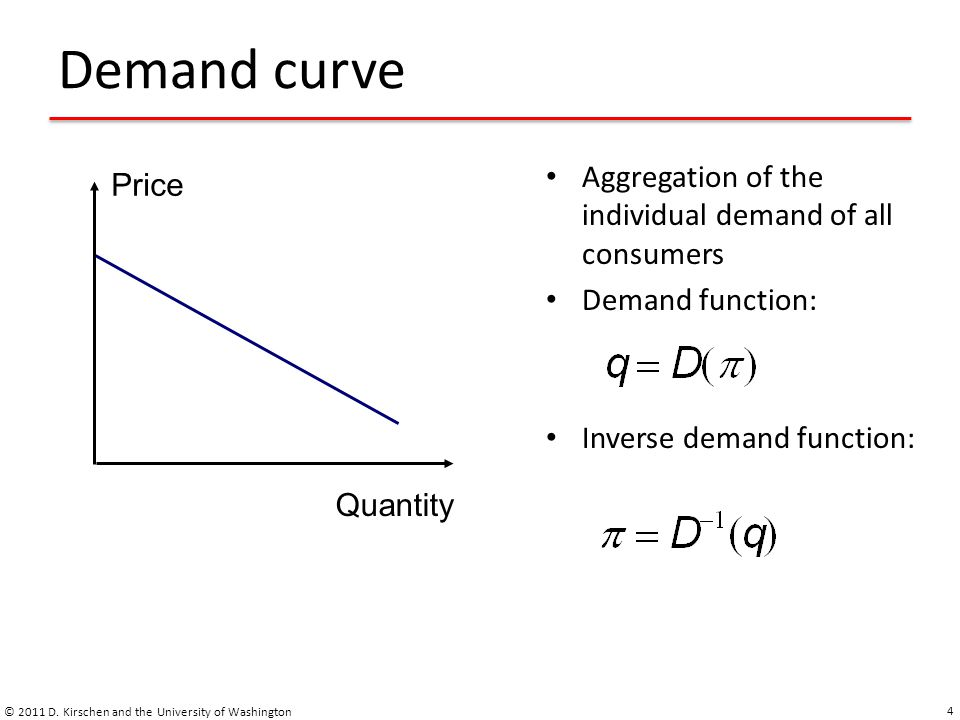 Supply and Demand © 2011 D.