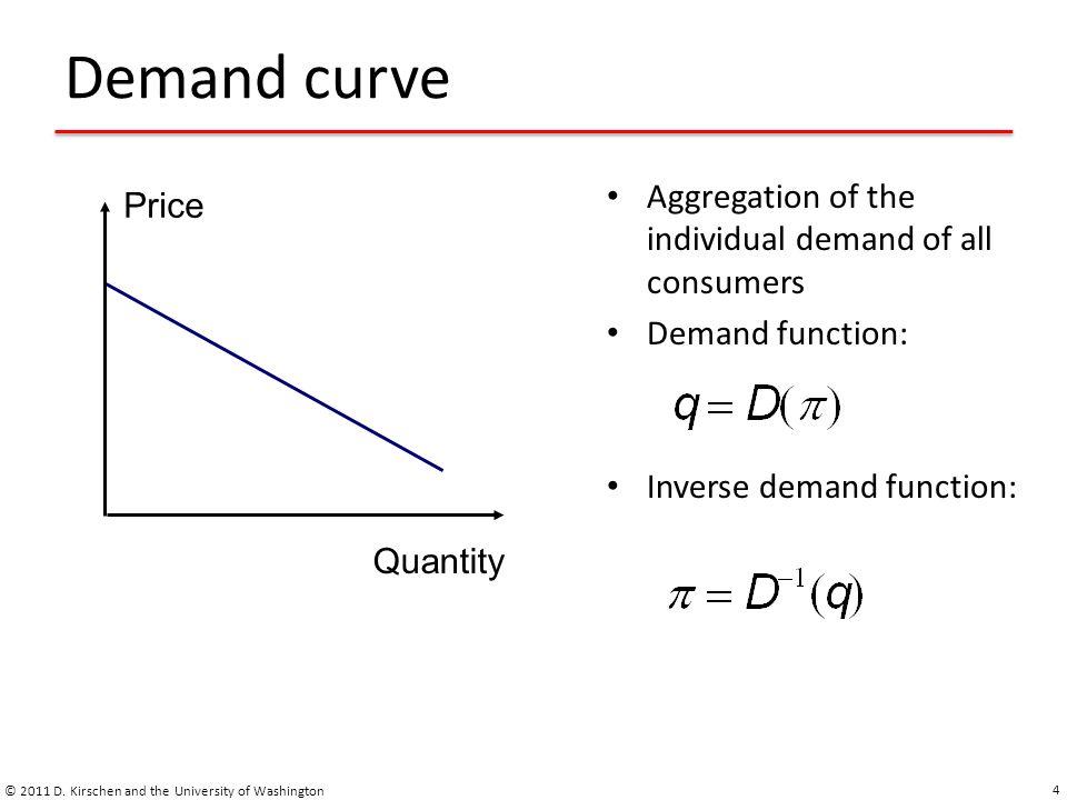 Elasticity of the demand © 2011 D.