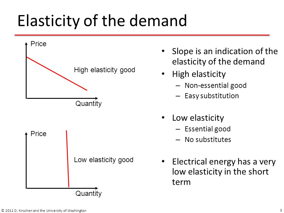 Elasticity of the demand Mathematical definition: Dimensionless quantity © 2011 D.