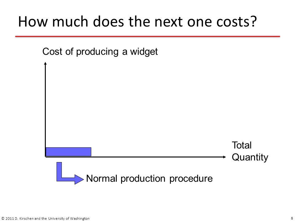 Marginal vs.average cost © 2011 D.