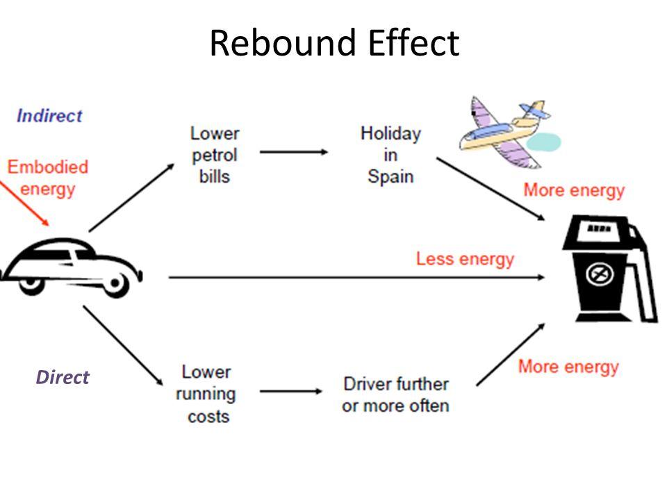 Rebound Effect Direct