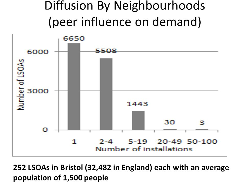 Diffusion By Neighbourhoods (peer influence on demand) 252 LSOAs in Bristol (32,482 in England) each with an average population of 1,500 people