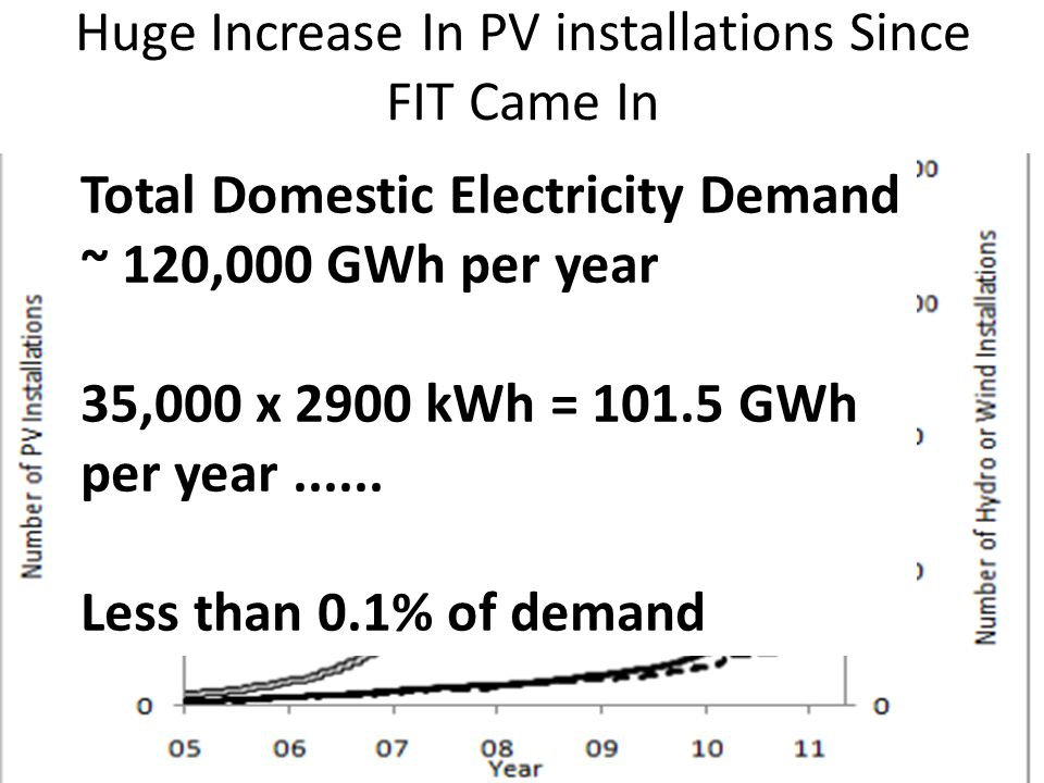 Huge Increase In PV installations Since FIT Came In Total Domestic Electricity Demand ~ 120,000 GWh per year 35,000 x 2900 kWh = 101.5 GWh per year...